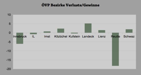 ÖVP Bezirke